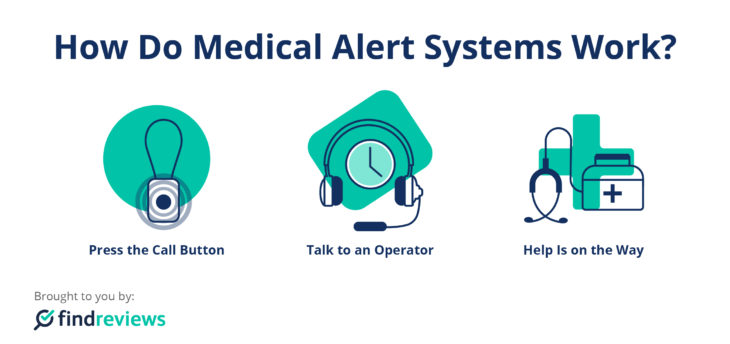 how does medical alert work